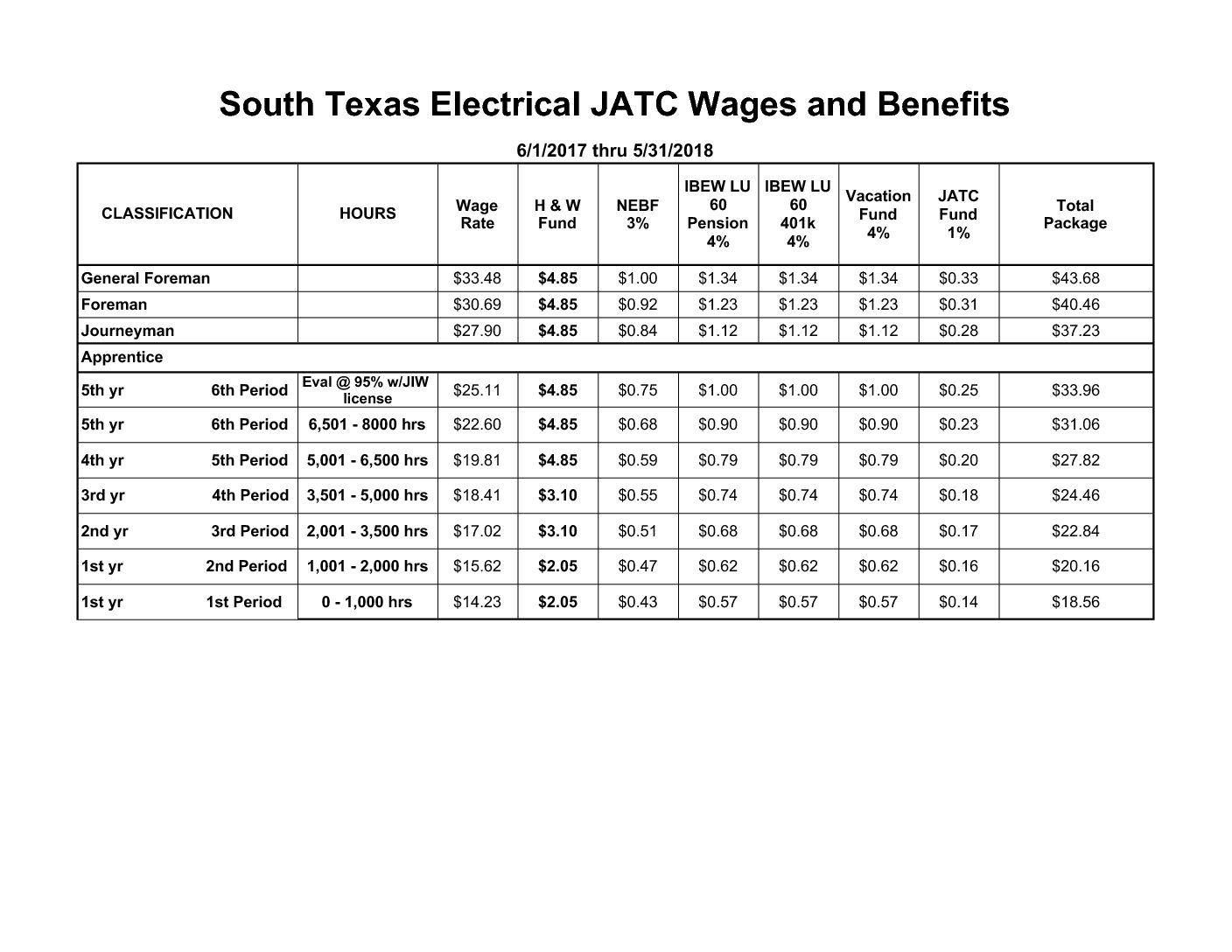 Electrical Training | Applicants for Apprenticeship | SOTX JATC